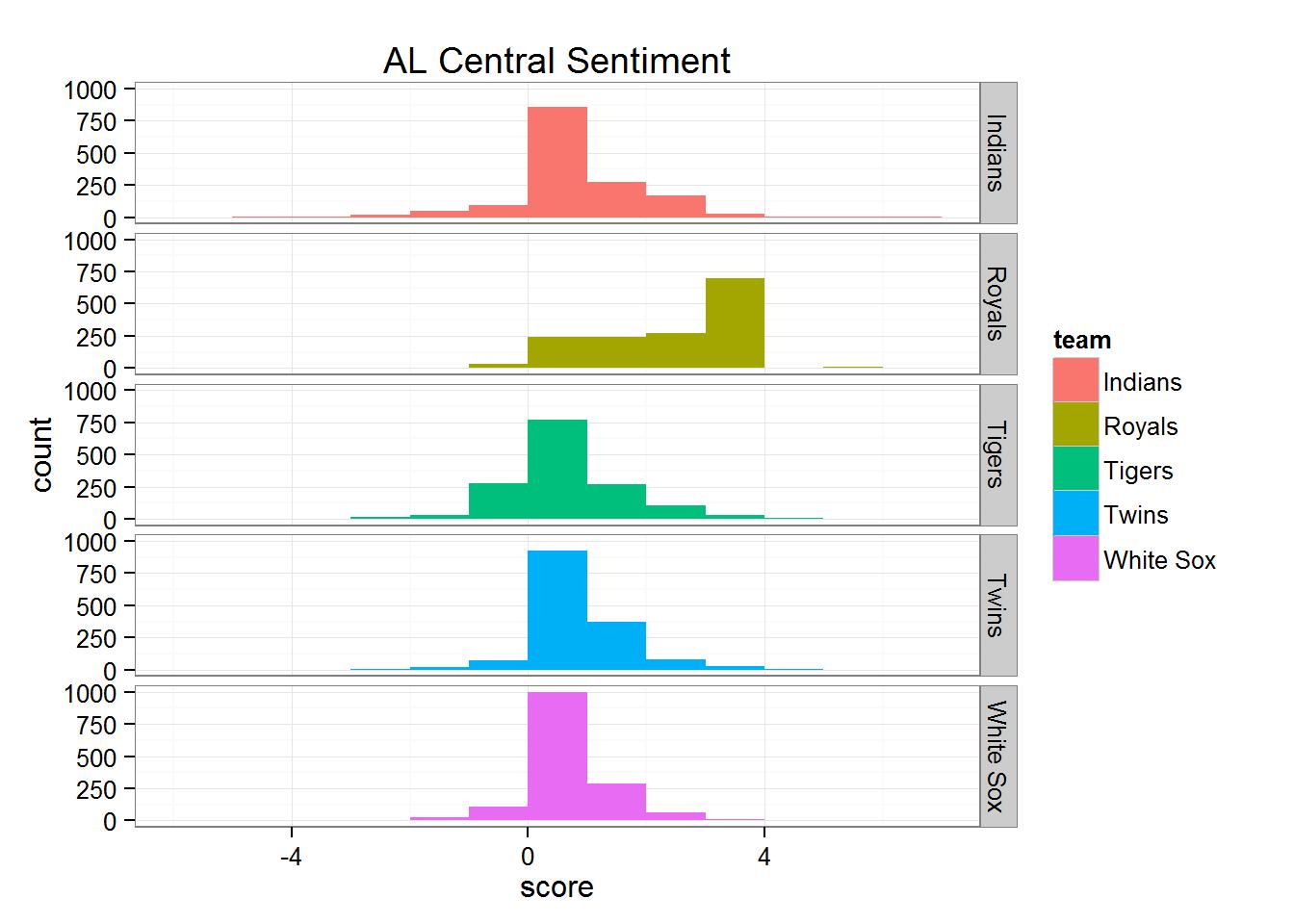 Ariball News - Sentiment Analysis for MLB Teams via Twitter